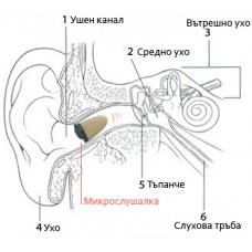 МИКРО СЛУШАЛКА ЗА МОБИЛЕН ТЕЛЕФОН- GSM
